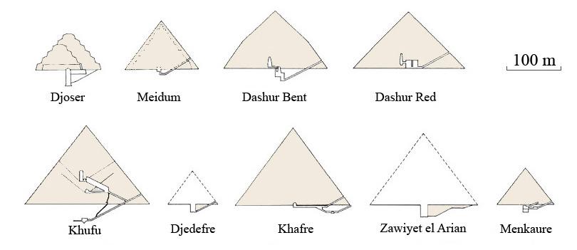 Different pyramids compared to the Giza