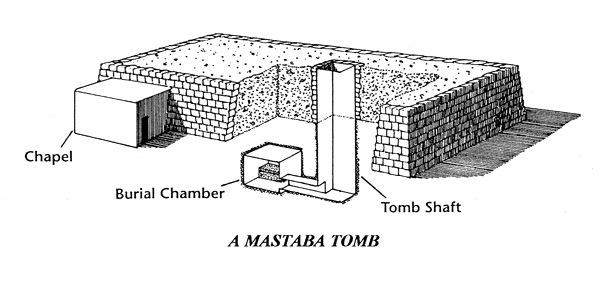 A Mastaba tomb has a chapel, a burial chamber and a tomb shaft